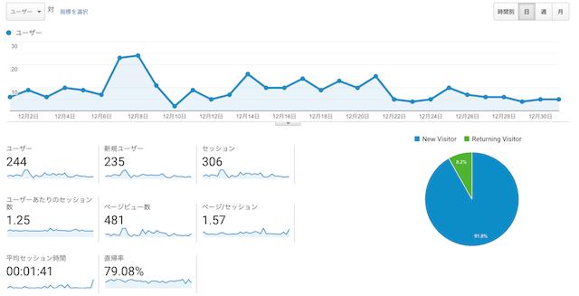 3ヶ月目のPV数